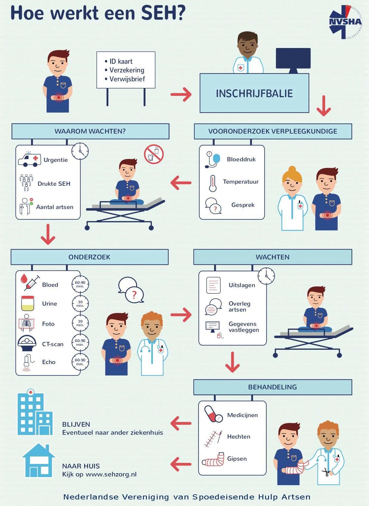 Afbeelding van de NVSHA met uitleg over spoedeisende hulp en de tijd die dit in beslag neemt